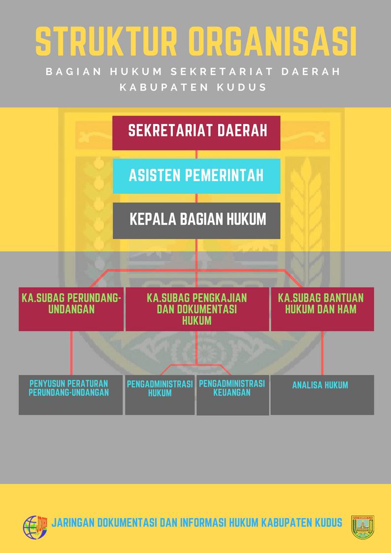 Struktur Organisasi Bagian Hukum Setda Kabupaten Kudus.